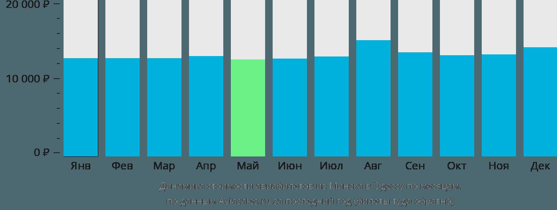 Динамика стоимости авиабилетов из Минска в Одессу по месяцам