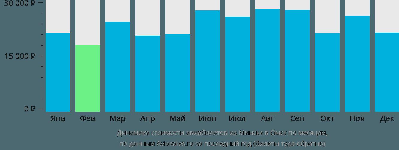 Динамика стоимости авиабилетов из Минска в Омск по месяцам