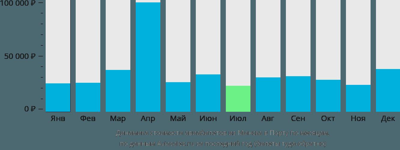 Динамика стоимости авиабилетов из Минска в Порту по месяцам