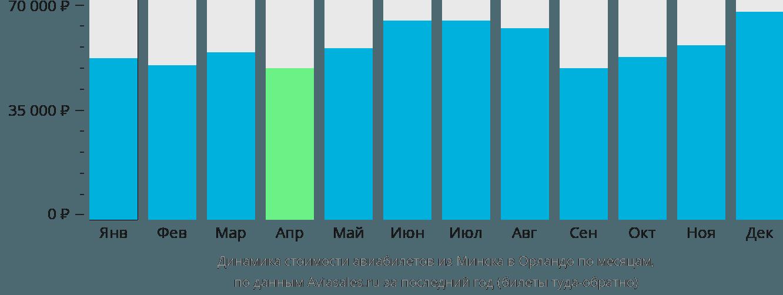 Динамика стоимости авиабилетов из Минска в Орландо по месяцам