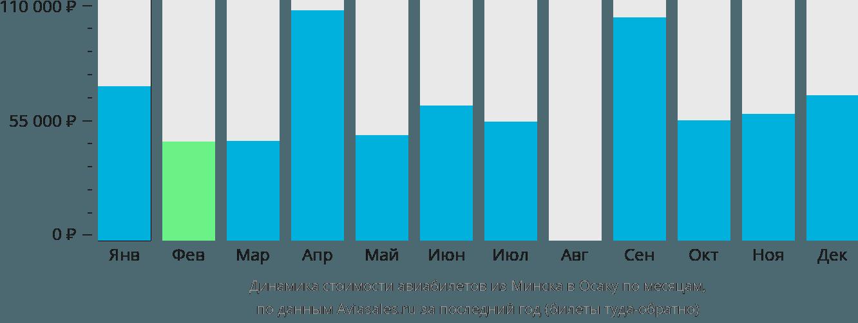 Динамика стоимости авиабилетов из Минска в Осаку по месяцам