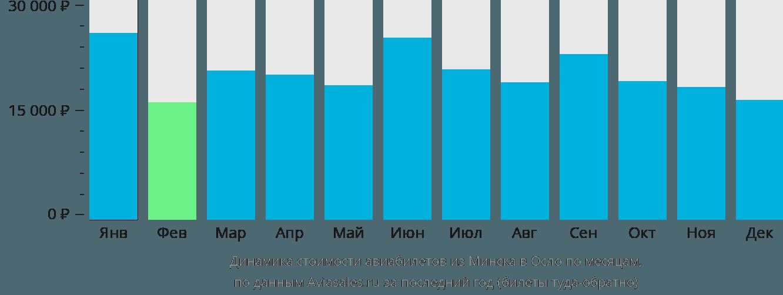 Динамика стоимости авиабилетов из Минска в Осло по месяцам