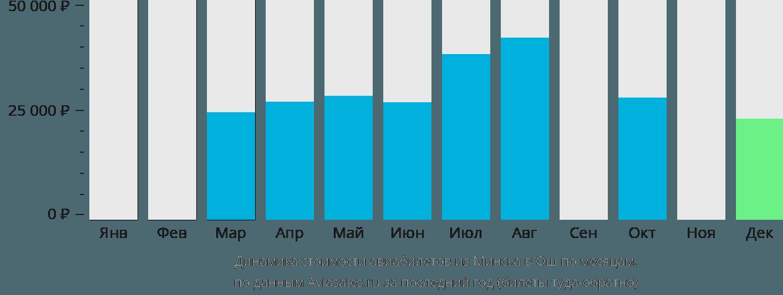Динамика стоимости авиабилетов из Минска в Ош по месяцам