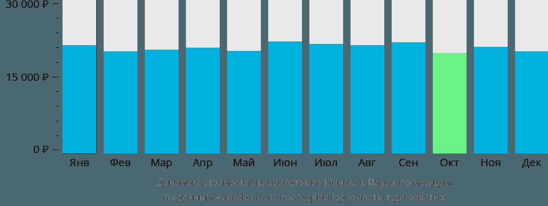 Динамика стоимости авиабилетов из Минска в Париж по месяцам