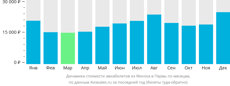 Динамика стоимости авиабилетов из Минска в Пермь по месяцам