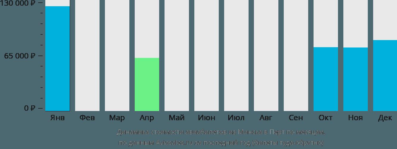 Динамика стоимости авиабилетов из Минска в Перт по месяцам