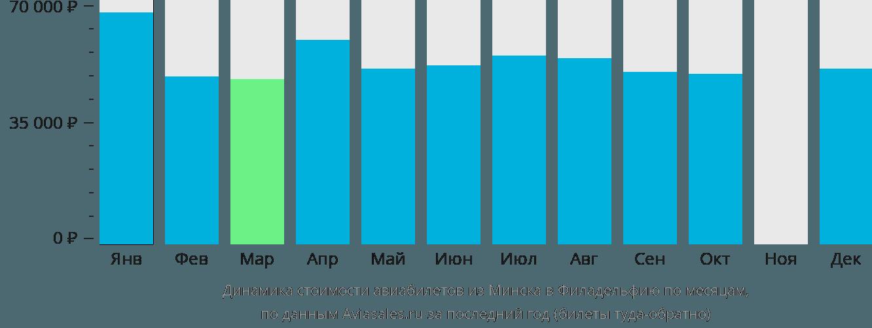 Динамика стоимости авиабилетов из Минска в Филадельфию по месяцам