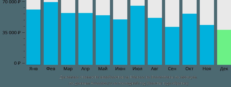 Динамика стоимости авиабилетов из Минска на Филиппины по месяцам