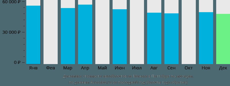 Динамика стоимости авиабилетов из Минска в Питтсбург по месяцам