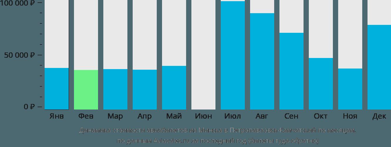 Динамика стоимости авиабилетов из Минска в Петропавловск-Камчатский по месяцам