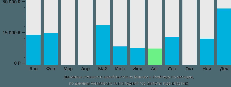 Динамика стоимости авиабилетов из Минска в Клайпеду по месяцам