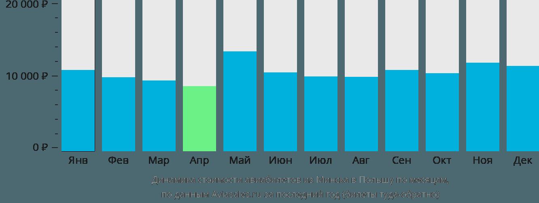 Динамика стоимости авиабилетов из Минска в Польшу по месяцам