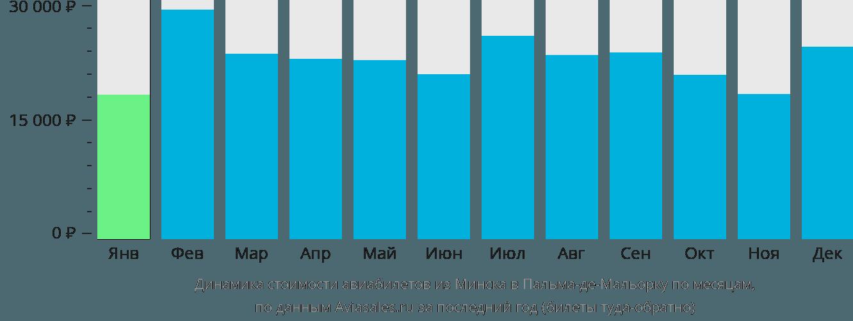 Динамика стоимости авиабилетов из Минска в Пальма-де-Майорку по месяцам