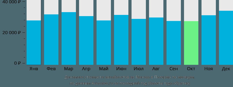 Динамика стоимости авиабилетов из Минска в Палермо по месяцам