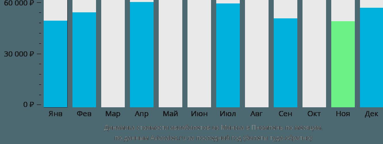 Динамика стоимости авиабилетов из Минска в Пномпень по месяцам