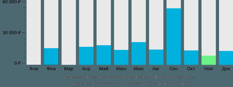 Динамика стоимости авиабилетов из Минска в Познань по месяцам