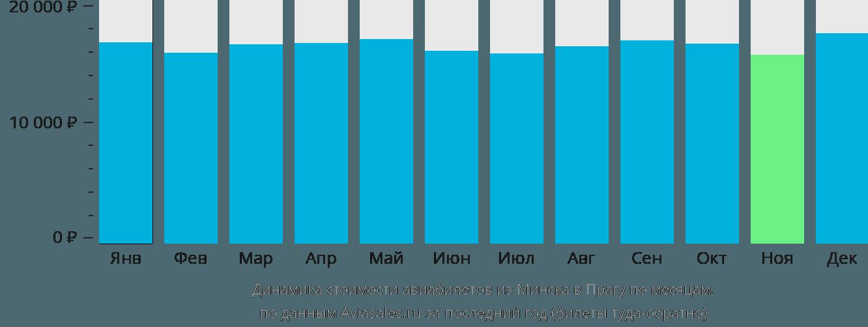 Динамика стоимости авиабилетов из Минска в Прагу по месяцам