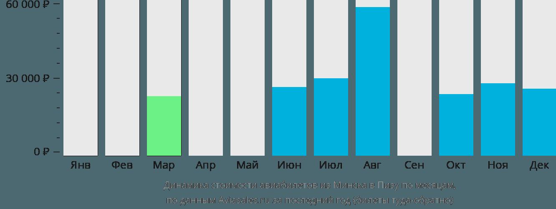 Динамика стоимости авиабилетов из Минска в Пизу по месяцам