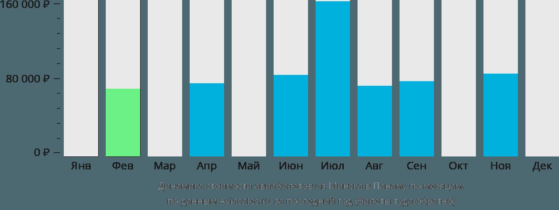 Динамика стоимости авиабилетов из Минска в Панаму по месяцам