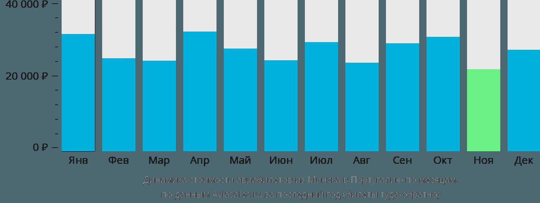 Динамика стоимости авиабилетов из Минска в Португалию по месяцам