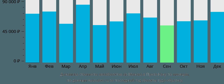 Динамика стоимости авиабилетов из Минска в Пунта-Кану по месяцам