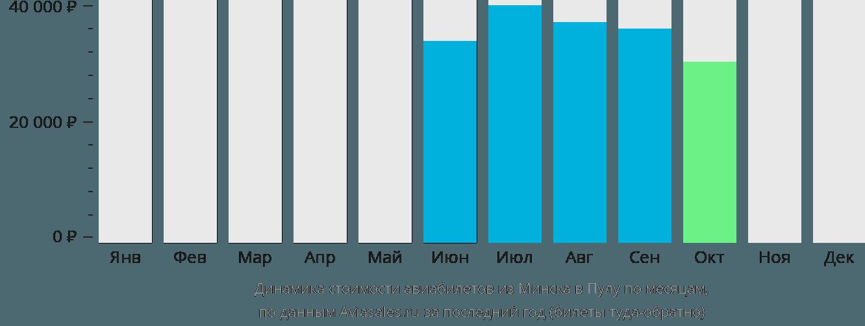 Динамика стоимости авиабилетов из Минска в Пулу по месяцам