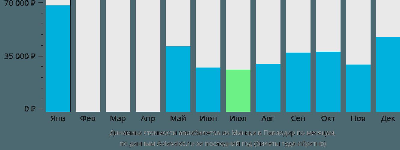 Динамика стоимости авиабилетов из Минска в Павлодар по месяцам