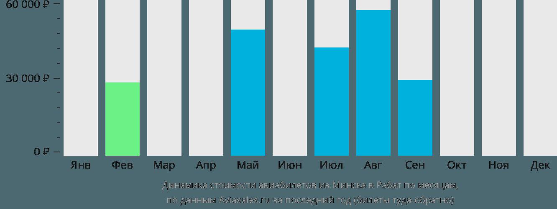 Динамика стоимости авиабилетов из Минска в Рабат по месяцам