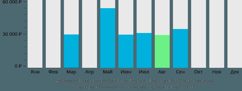 Динамика стоимости авиабилетов из Минска в Реджо-ди-Калабрию по месяцам