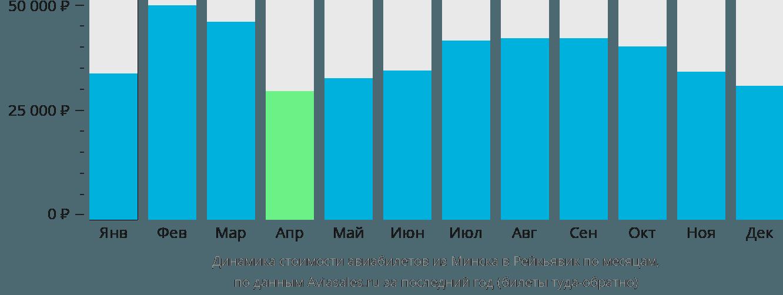 Динамика стоимости авиабилетов из Минска в Рейкьявик по месяцам