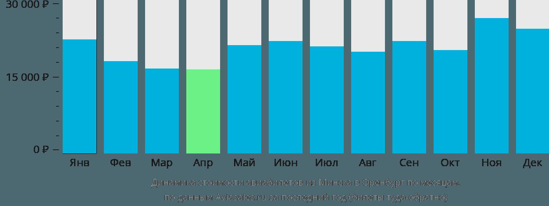 Динамика стоимости авиабилетов из Минска в Оренбург по месяцам