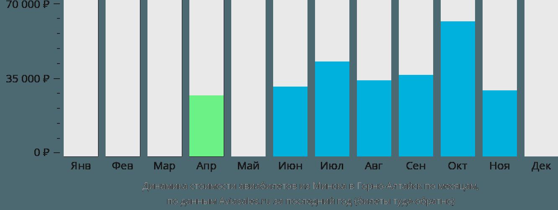 Динамика стоимости авиабилетов из Минска в Горно-Алтайск по месяцам