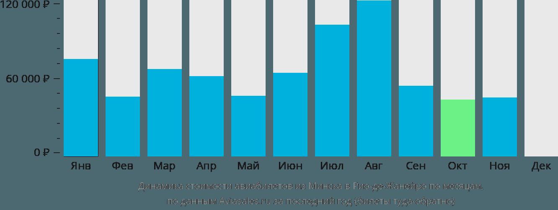 Динамика стоимости авиабилетов из Минска в Рио-де-Жанейро по месяцам