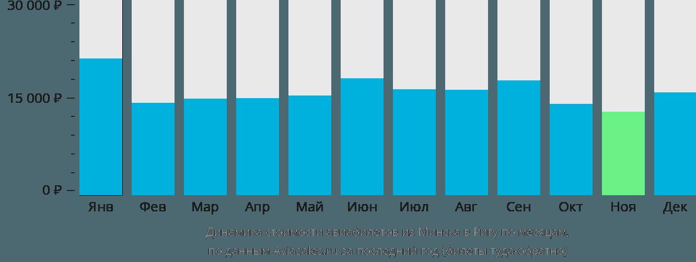 Динамика стоимости авиабилетов из Минска в Ригу по месяцам