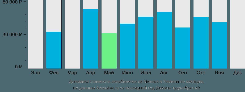 Динамика стоимости авиабилетов из Минска в Римини по месяцам