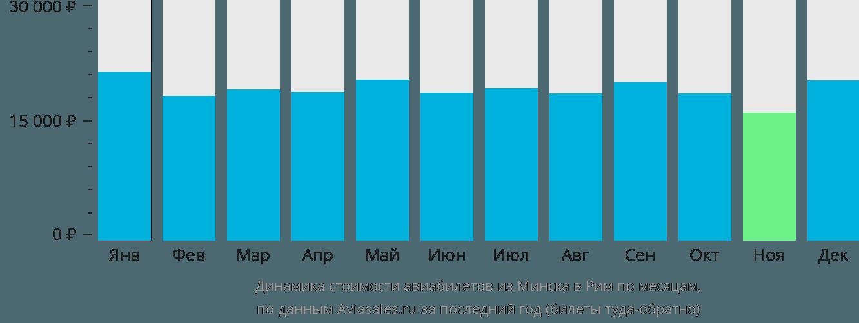 Динамика стоимости авиабилетов из Минска в Рим по месяцам