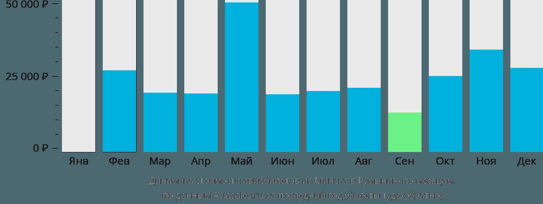Динамика стоимости авиабилетов из Минска в Румынию по месяцам