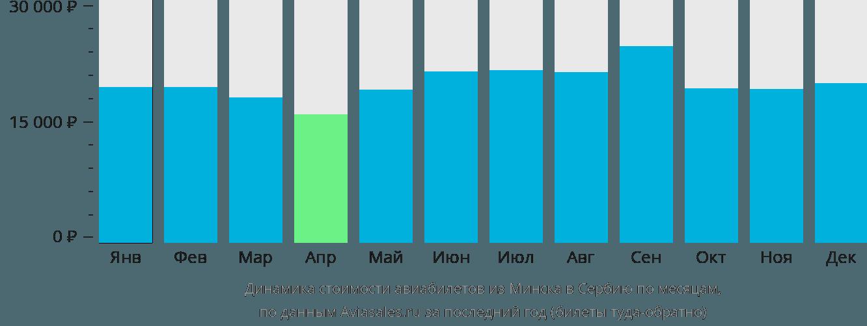 Динамика стоимости авиабилетов из Минска в Сербию по месяцам