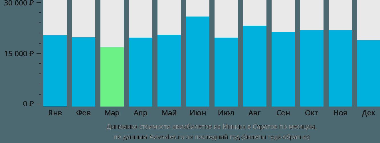 Динамика стоимости авиабилетов из Минска в Саратов по месяцам