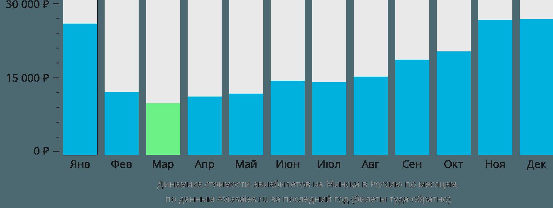 Динамика стоимости авиабилетов из Минска в Россию по месяцам