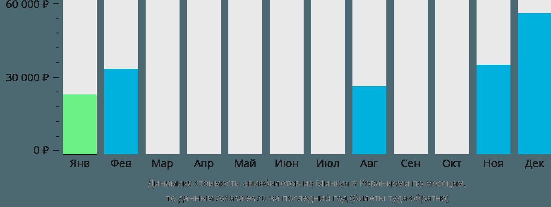 Динамика стоимости авиабилетов из Минска в Рованиеми по месяцам