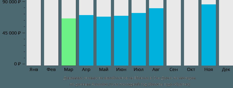 Динамика стоимости авиабилетов из Минска в Сан-Диего по месяцам