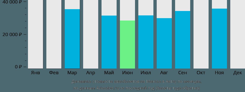 Динамика стоимости авиабилетов из Минска в Актау по месяцам