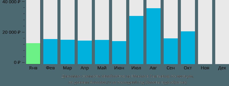 Динамика стоимости авиабилетов из Минска в Сыктывкар по месяцам