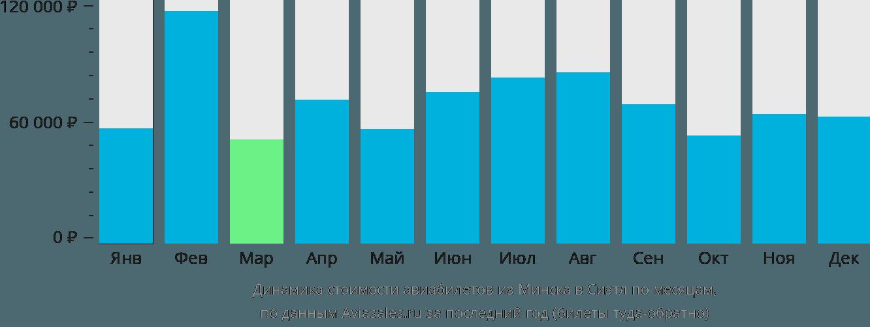 Динамика стоимости авиабилетов из Минска в Сиэтл по месяцам