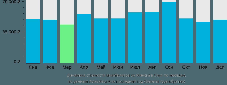Динамика стоимости авиабилетов из Минска в Сеул по месяцам