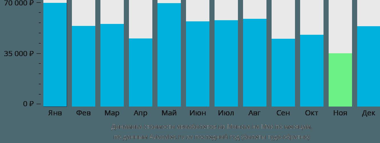 Динамика стоимости авиабилетов из Минска на Маэ по месяцам