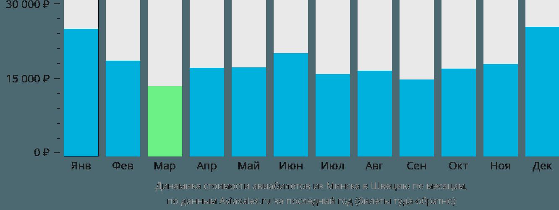 Динамика стоимости авиабилетов из Минска в Швецию по месяцам