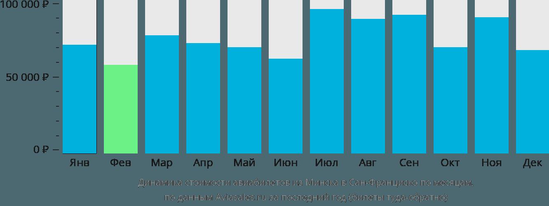 Динамика стоимости авиабилетов из Минска в Сан-Франциско по месяцам