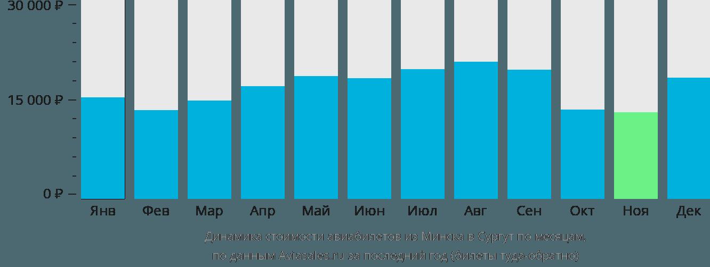 Динамика стоимости авиабилетов из Минска в Сургут по месяцам